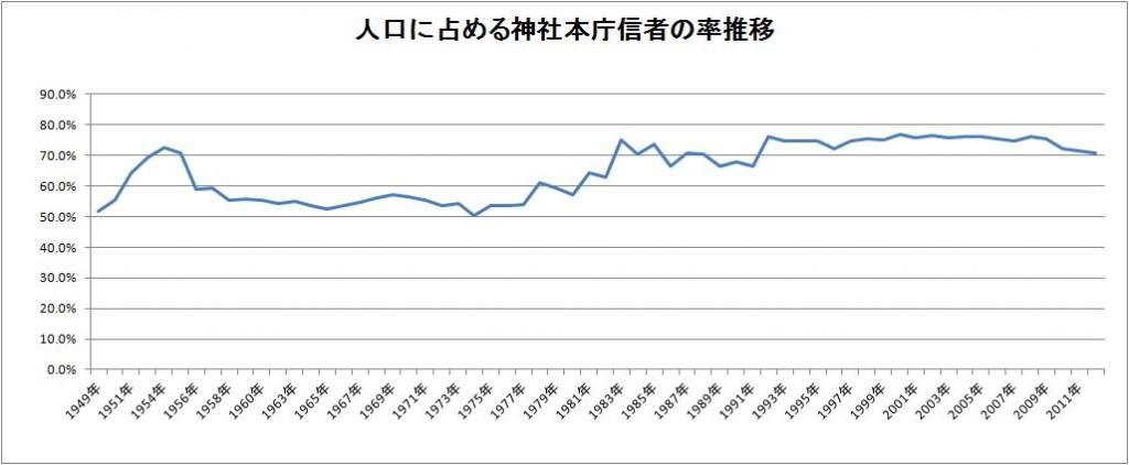 神社本庁_信者率推移
