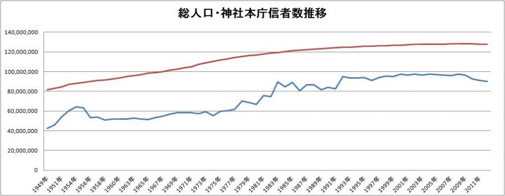 神社本庁_総人口と信者数の推移
