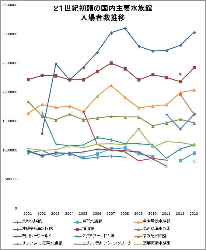 21世紀初頭の主要水族館、入場者数推移グラフ